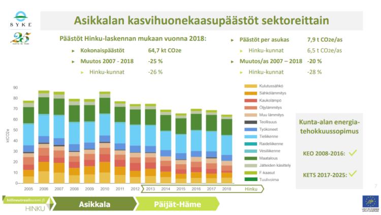 infograafi Asikkalan ilmastopäästöistä. 2007 - 2018 päästöt ovat vähentyneet Asikkalassa 25 prosenttia ja kaikissa Hinku-kunnissa 26 %.