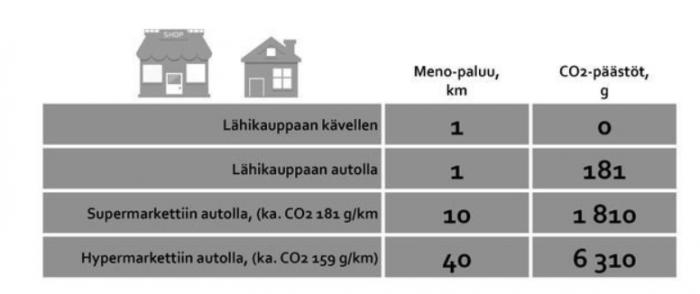 Lähikauppaan kävellen 1km, päästöt 0 g CO2, lähikauppaan autolla 1 km 181 g CO2, Supermarkettiin autolla 10km 1810 g CO2, Hyperemarkettiin autolla  40 km 6310 g CO2.