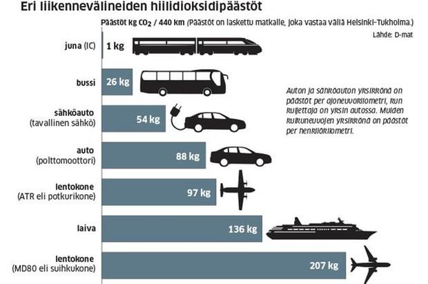 Eri liikennevälineiden hiilidioksidipäästöt:, päästöt CO2 / 440 km: Juna 1kg, bussi 26 kg, sähköauto 54 kg, polttomoottoriauto 88 kg, potkurilentokone 97 kg, laiva 136 kg, lMD80entokone  207 kg.